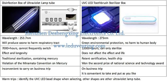 Bacteriocidal UVC Light Ultraviolet Toothbrush Sterilizer